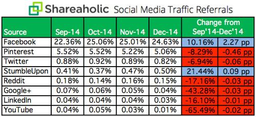 La red social facebook tiene el mayor tráfico orgánico, este elemento es la base de la publicidad digital hoy en día.