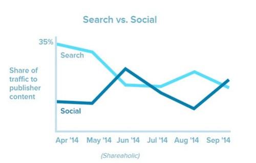 Evolución del tráfico entre las búsquedas de Google y la red social Facebook.