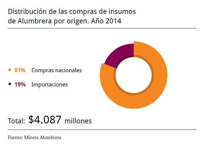 Distribución compras de insumos Minera Alumbrera 2014