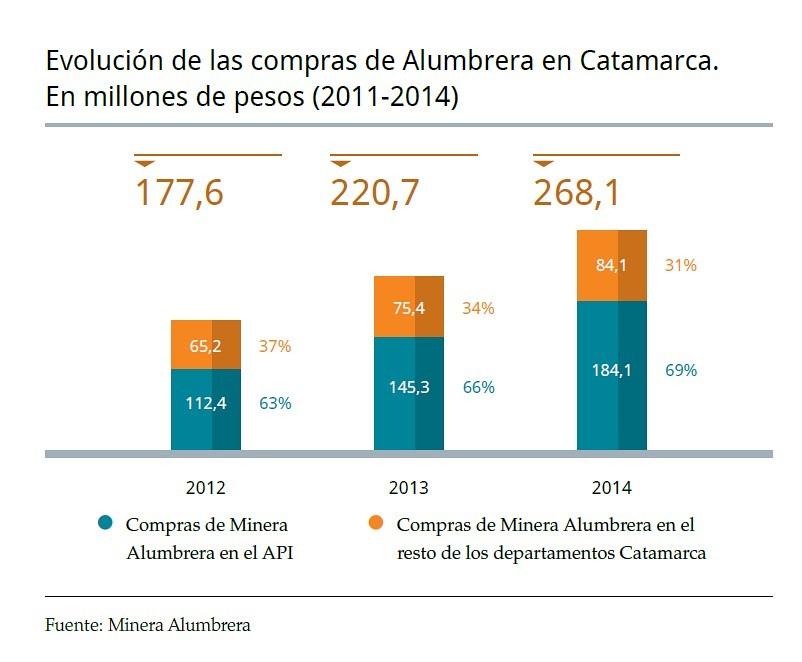Evolución de las compras de Minera Alumbrera en Catamarca 2011-2014