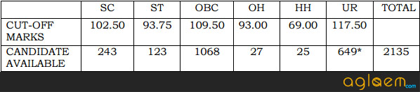 SSC JE Question Paper and Answer Key
