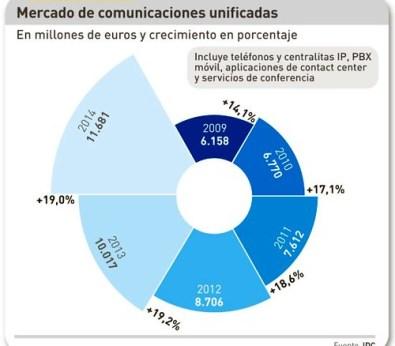 Crecimiento del mercado de comunicaciones corporativas en estos años. Fuente IDC.