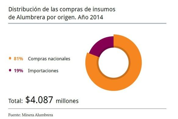 81% de compras nacionales