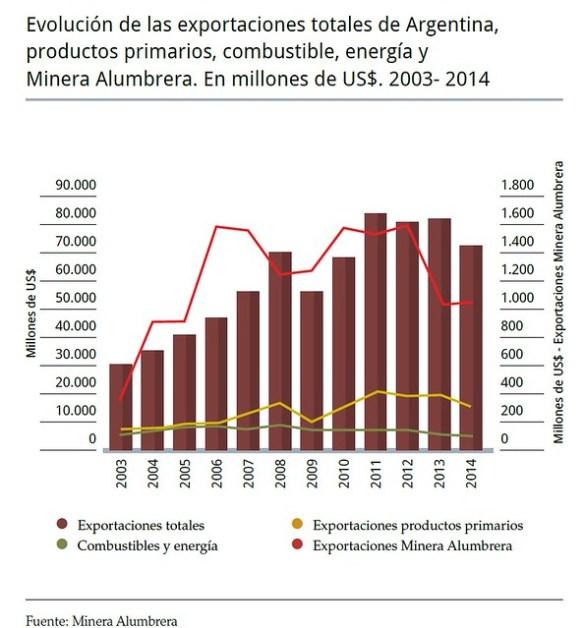 Exportaciones Minera Alumbrera  rerpresentan en el  92,9% del total de Catamarca