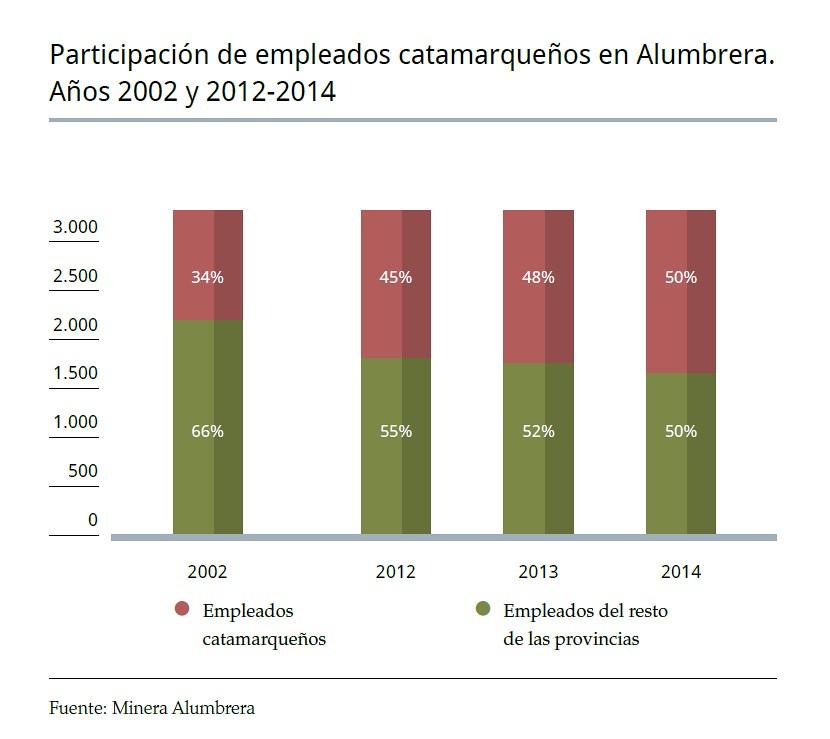 50% de empleados de Catamarca