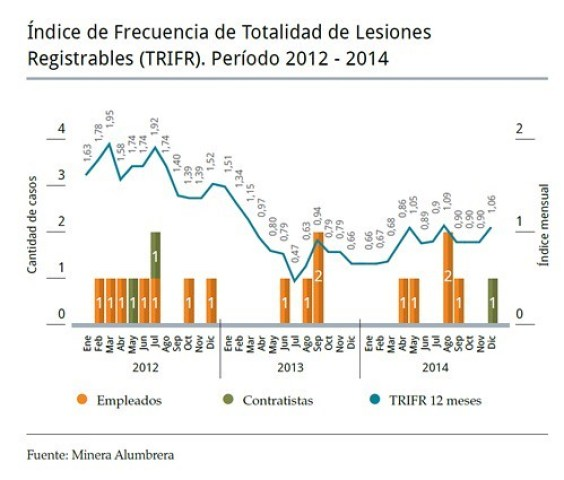 Índice de Frecuencia de Totalidad de Lesiones Registrables
