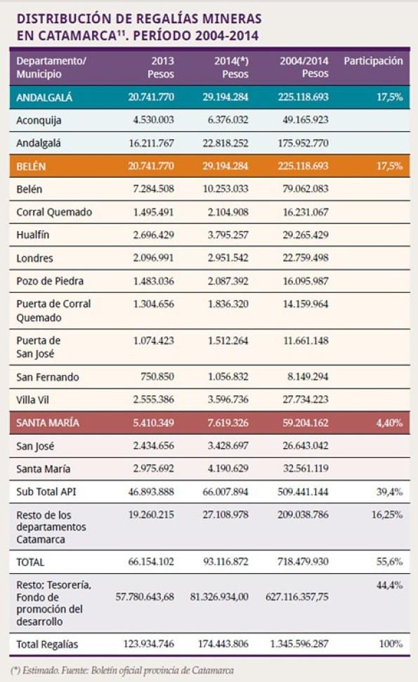 Santa María: Más de $13 millones por regalías mineras en los últimos 2 años