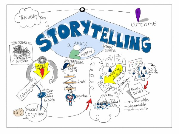 Storytelling: a voice from within | Wendy Burton from ...