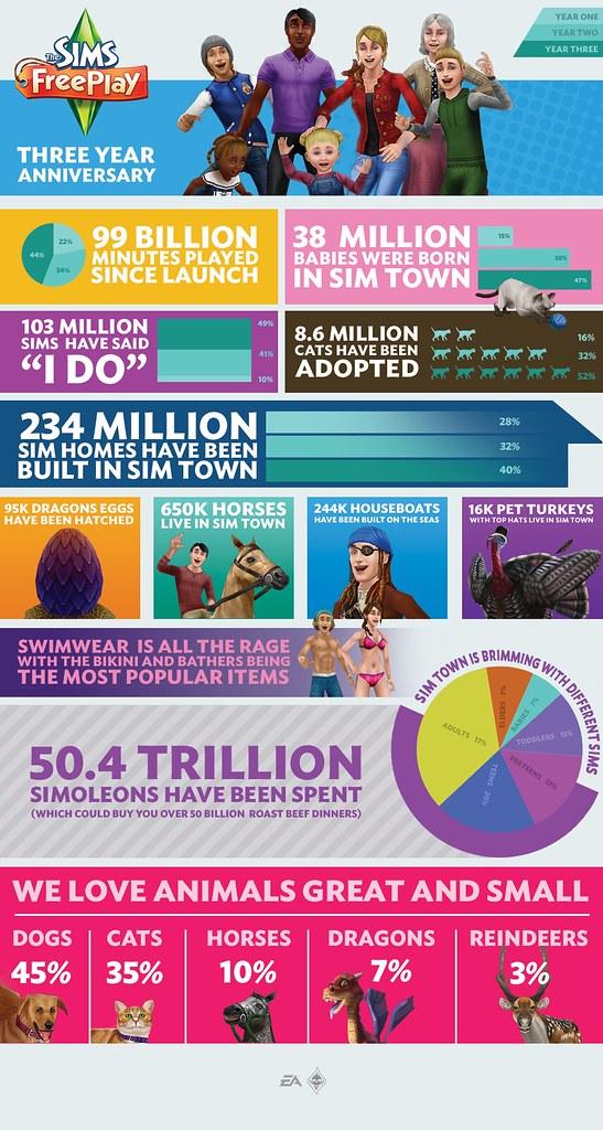 Les Sims Gratuit en chiffre