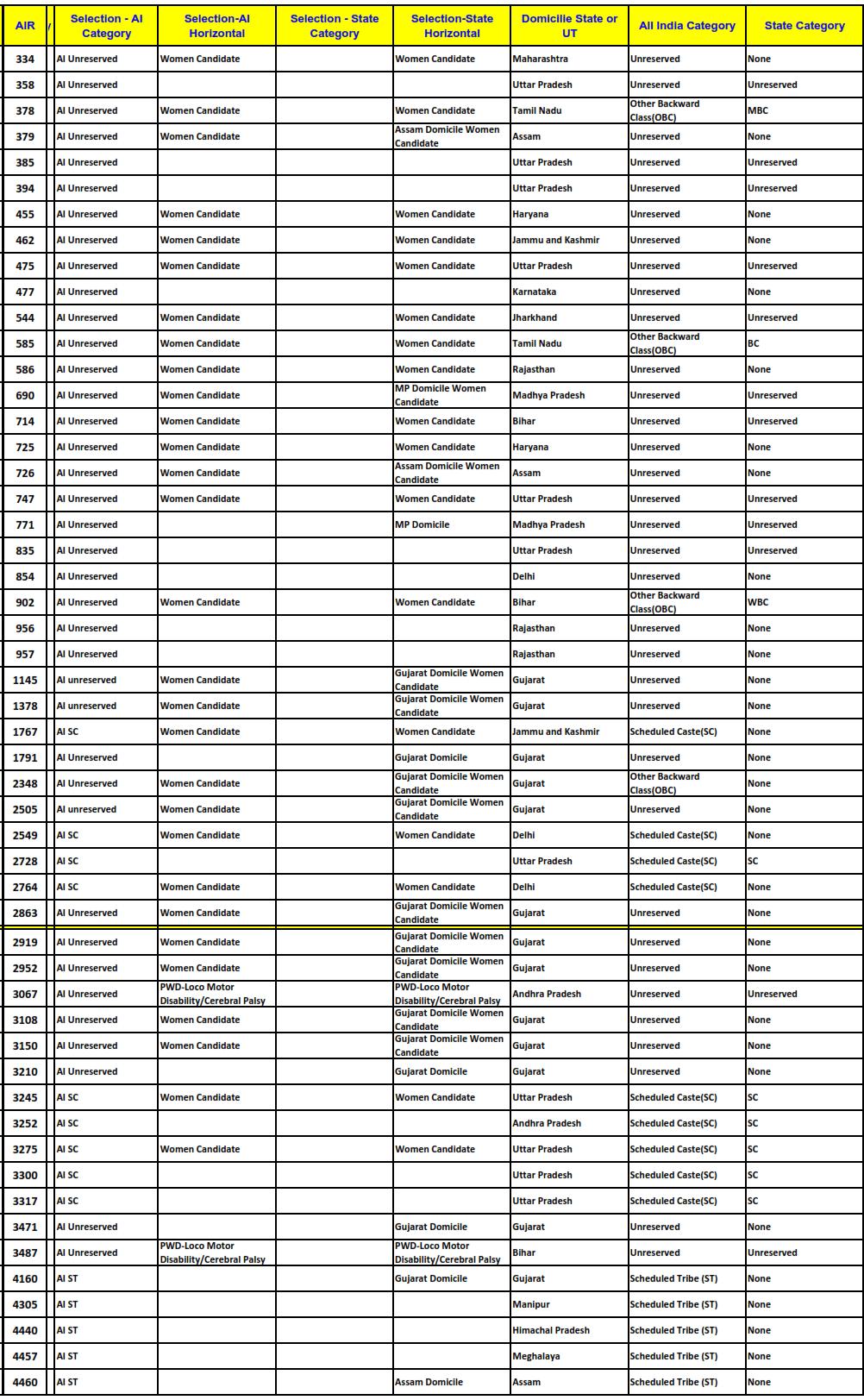 CLAT 2015 GNLU Gandhinagar Cut Offs