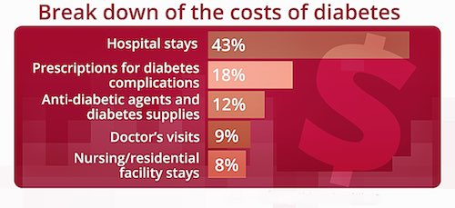 high cost of living with diabetes
