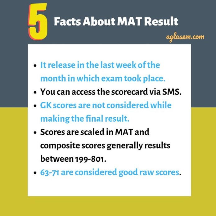 5 Facts About MAT 2019 Result