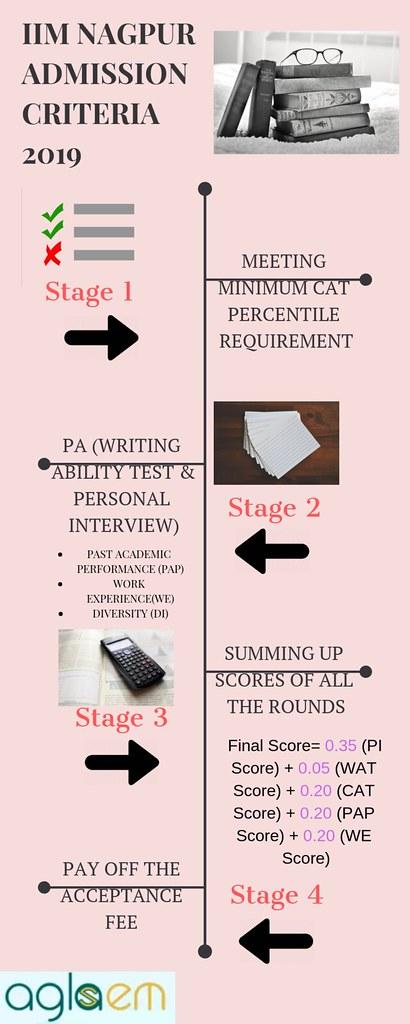 IIM Nagpur Admission Criteria