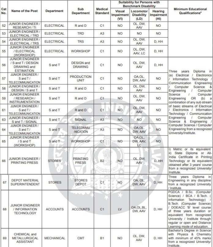 rrb je 2019 recruitment eligibility criteria