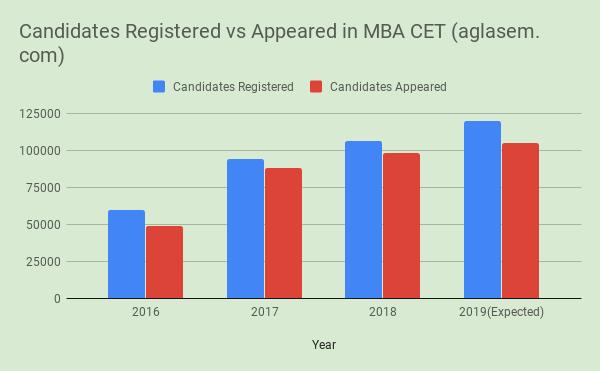 Number of MBA CET Registration