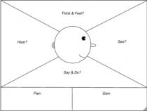 Empathy-Map-No-Stickies