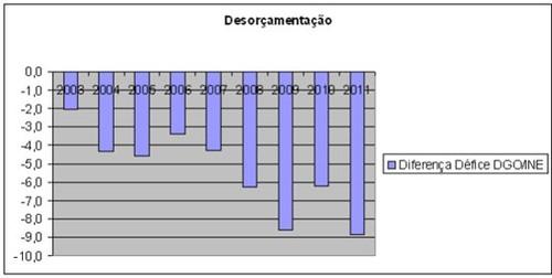 Desorçamentação em Portugal 2003-2011