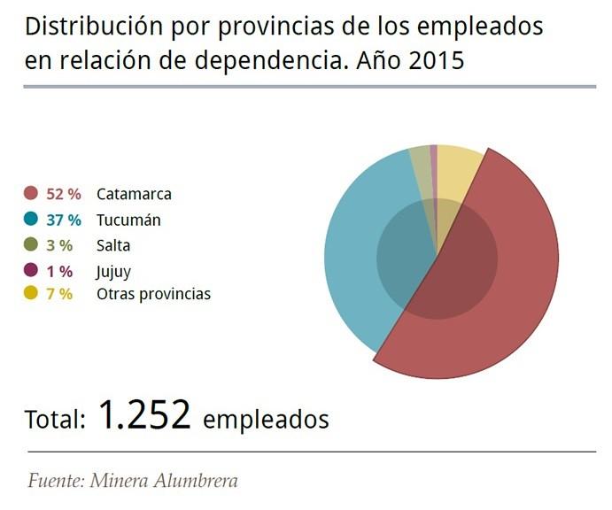 Distribución por provincias de los empleados en relación de dependencia 2015