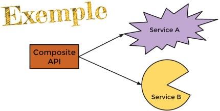 Figure 4 1 Service composite dépendant des services A et B