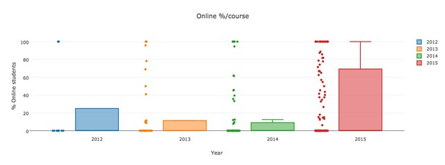 Online percentage students