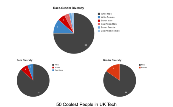 50 Coolest People in UK Tech