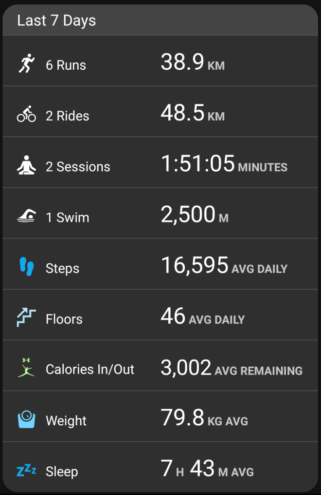 Garmin stats - week ending Jan 22, 2018