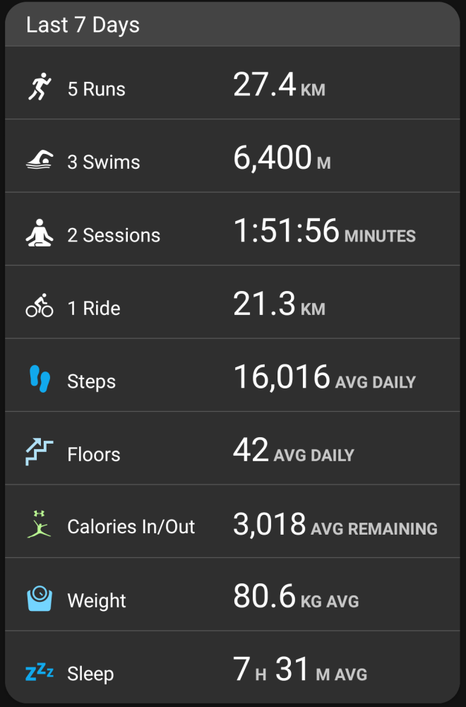 Garmin stats - week ending Jan 14, 2018