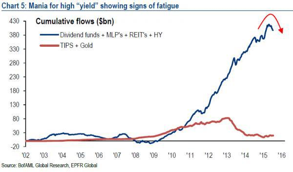 High-Yield Allocation Spikes