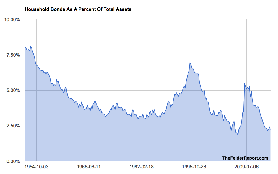 Household Bond Allocation