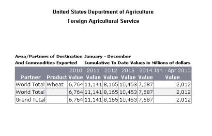 Tarım Bakanlığı Verileri