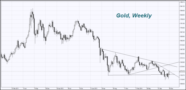 Gold, Weekly