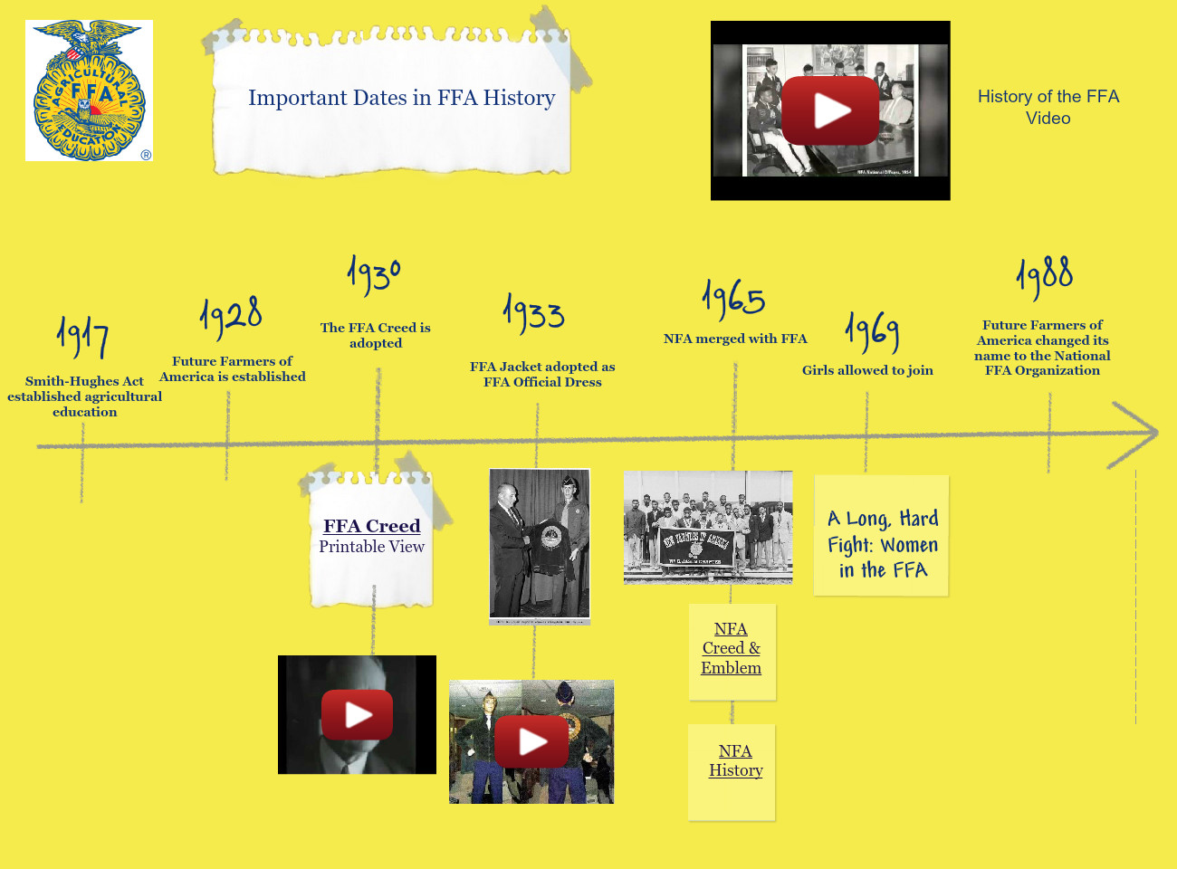 Ffa History Timeline Text Images Music Video