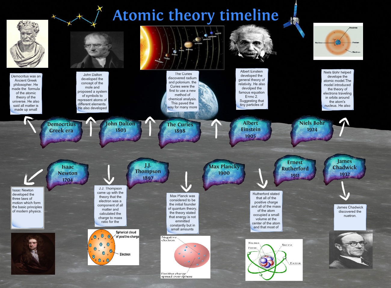 Atomic Theory Timeline Atomic Chemistry Discoveries