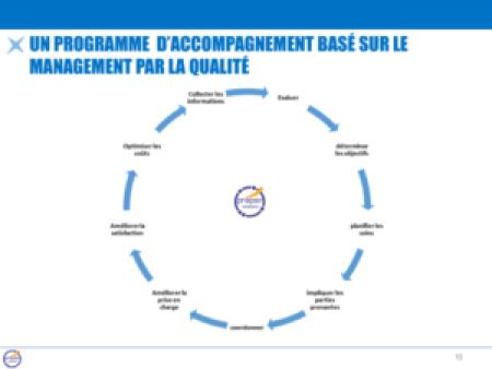 Un programme d'accompagnement basé sur le management par la qualité