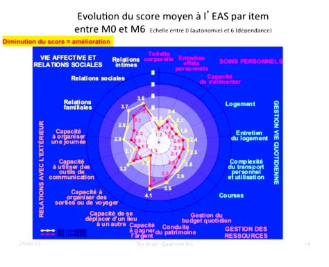 diapo14 - Denis-Legay : Handicap psychique et autonomie