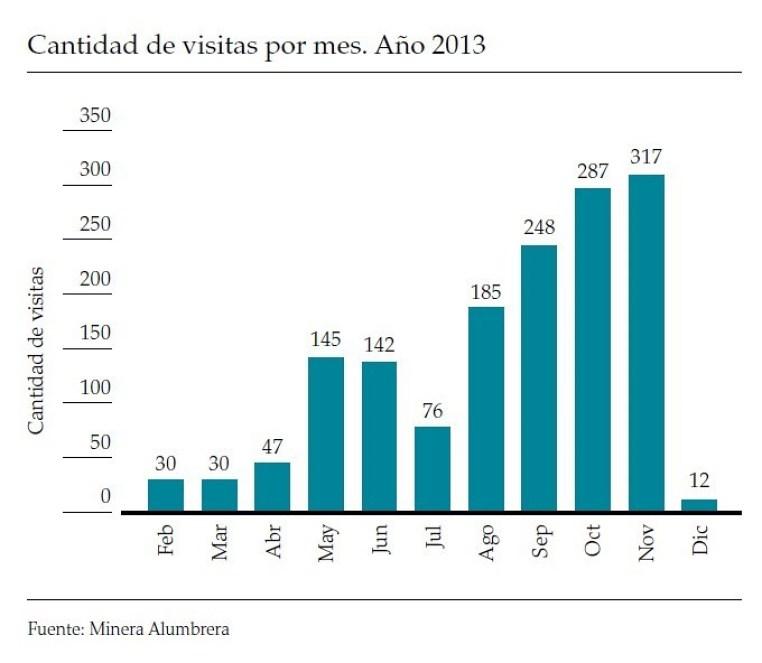 1.519 visitas