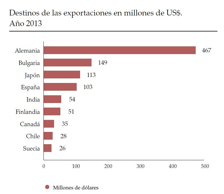 Exportaciones a Japón