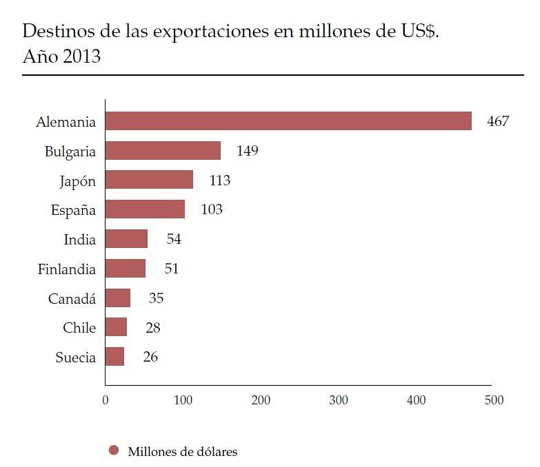 Exportaciones a Alemania