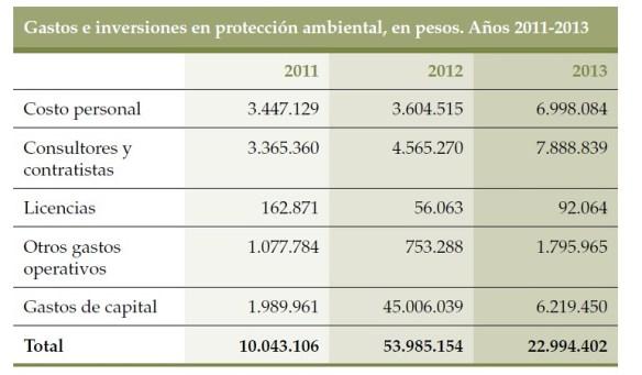 Gastos e inversiones en protección ambiental, en pesos. Años 2011-2013