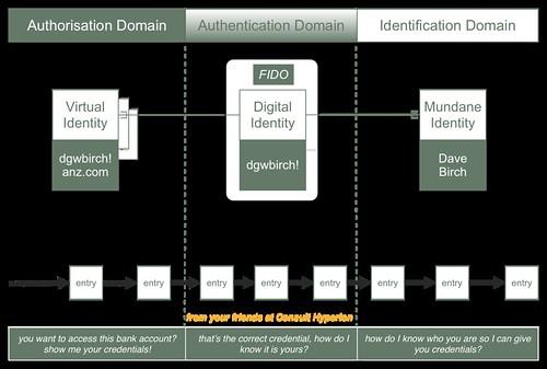 3D Domain ID Blockchain