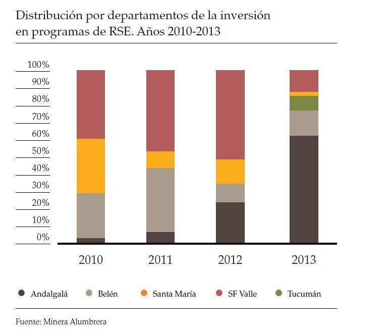 Distribución por departamentos de la inversión en programas de RSE 2010 - 2013