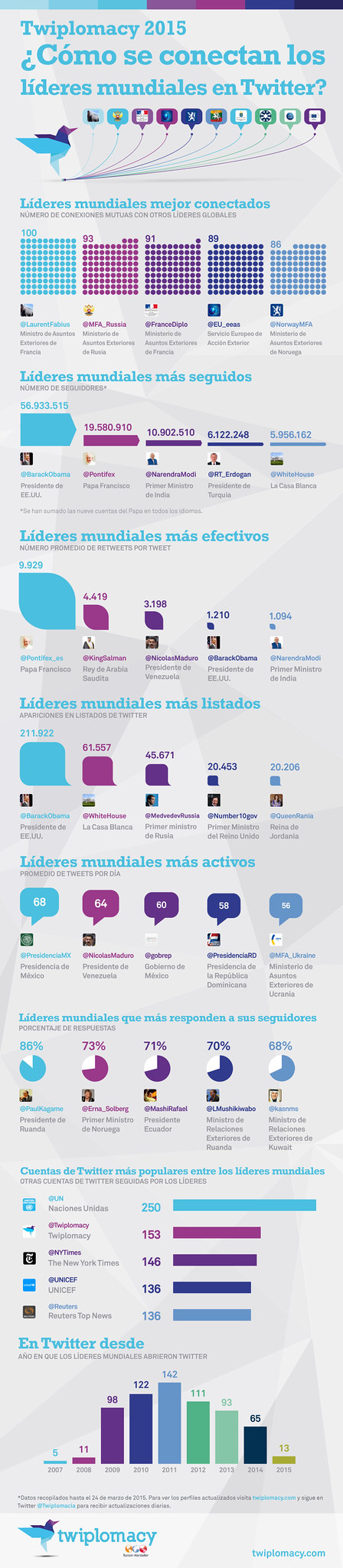 Twiplomacy_2015_Global_Infographic_Spanish (1)