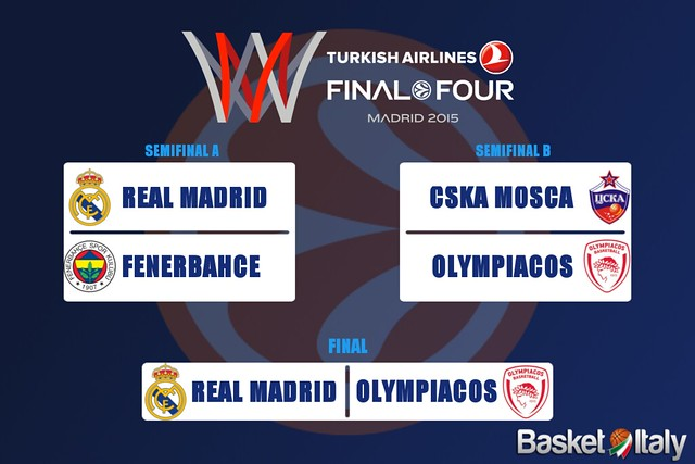 Euroleague Final Four - La finale è Real Madrid-Olympiacos