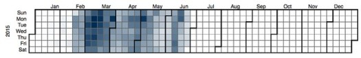 EDC3100 S1 2015 book usage - calendar heatmap