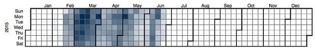 EDC3100 S1 2015 book usage - calendar heatmap