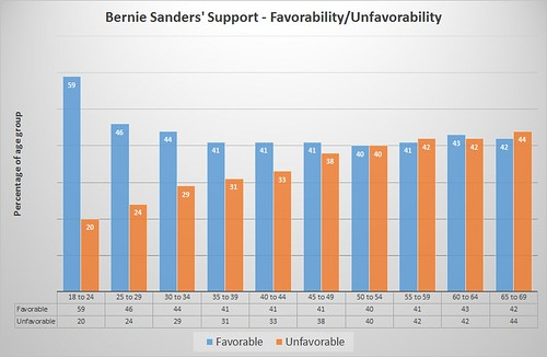 Bernie favorable v unfavorable by age groups
