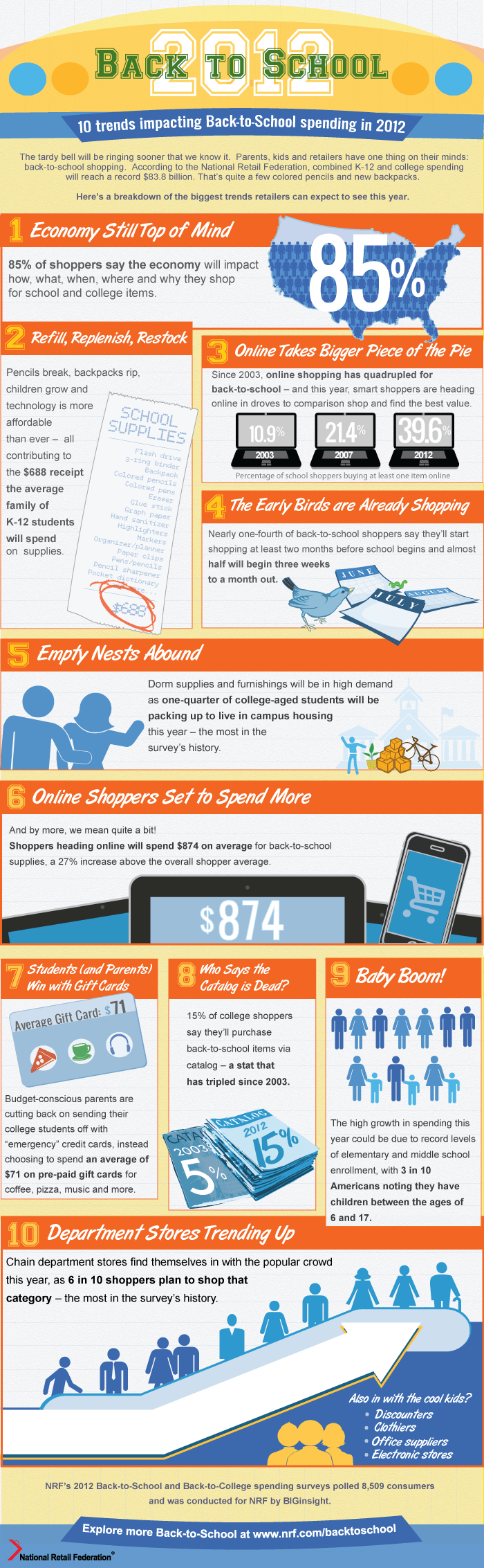 NRF Back to School Shopping Trends - Infographic