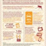 Malaria SBCC Evidence Database (Health Communication Capacity)