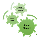 Publication: Why Addressing Inequality Can Encourage Social Change (University of Zurich)