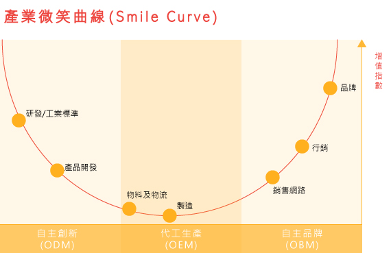 Facebook廣告投放心法─影片觀看投放的注意事項_微笑曲線